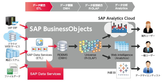SAP BusinessObjects DataServices