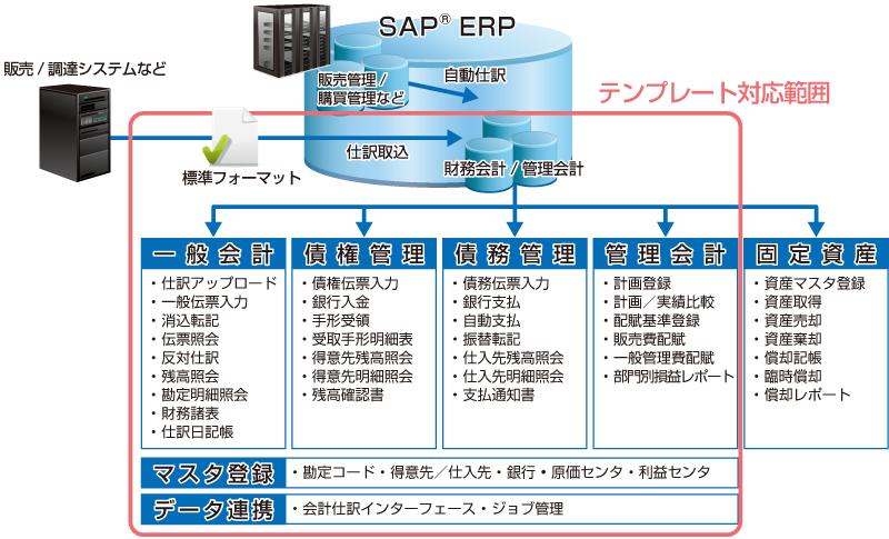 Sap会計テンプレート Sideros Fi Template For Sap Erp Jfeシステムズ株式会社