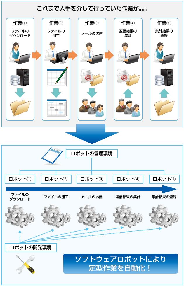 RPAプラットフォーム UiPath(ユーアイパス) | JFEシステムズ